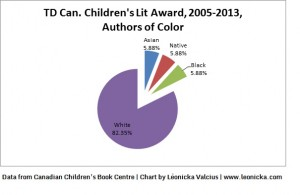 Chart showing the percentage of authors of color nominated for the TD Can. Children's Lit Award. 82.35% are white, 5.88% are Black, 5.88% are Native, and 5.88% are Asian.