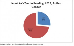 Chart showing that 27% of the authors read by Léonicka were men, 73% were women